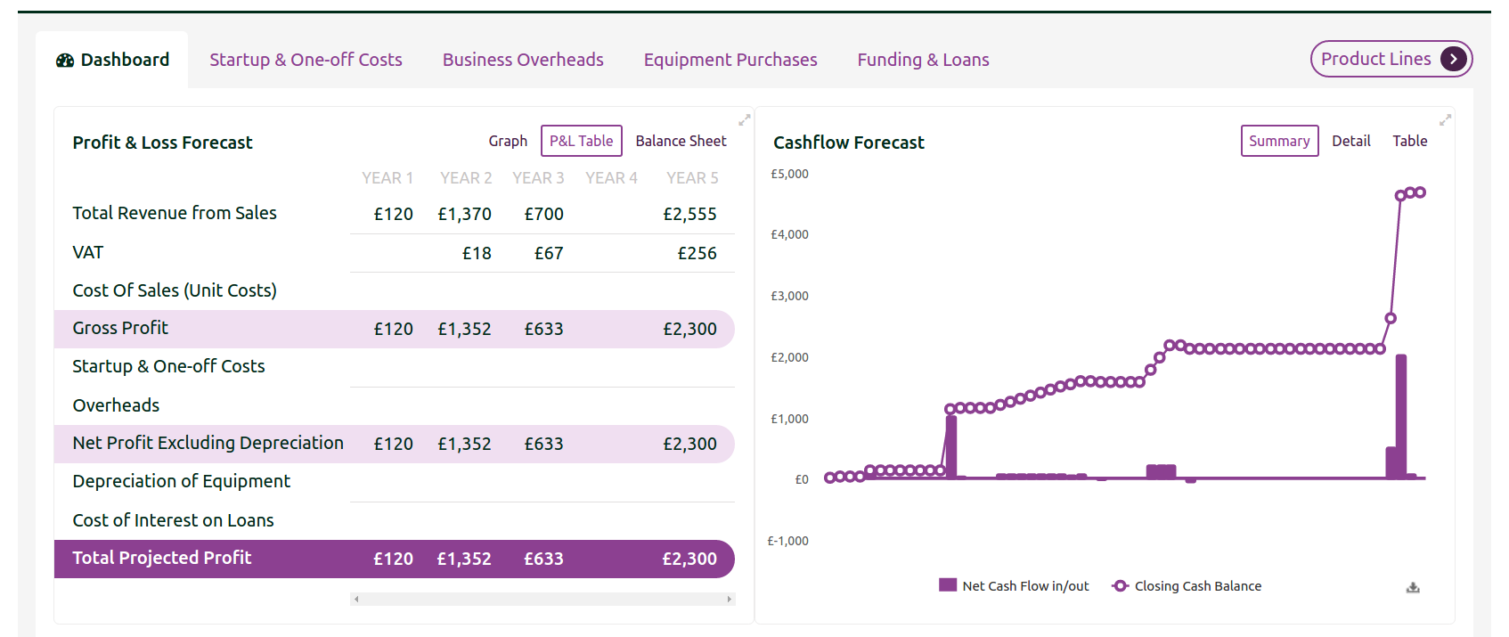 Two clicks and VAT is added to your P&L and cashflow forecasts